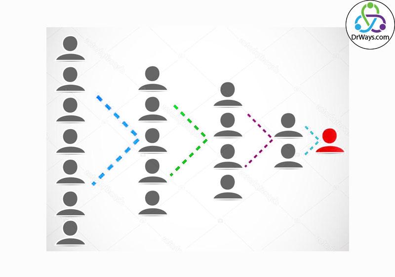 بازاریابی ویروسی (Viral Marketing)