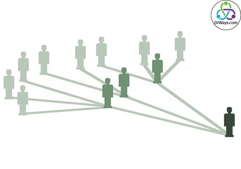 تاریخچه بازاریابی ویروسی دیجیتال